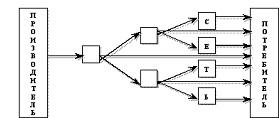 Схема сети многоуровневого маркетинга компании Фаберлик